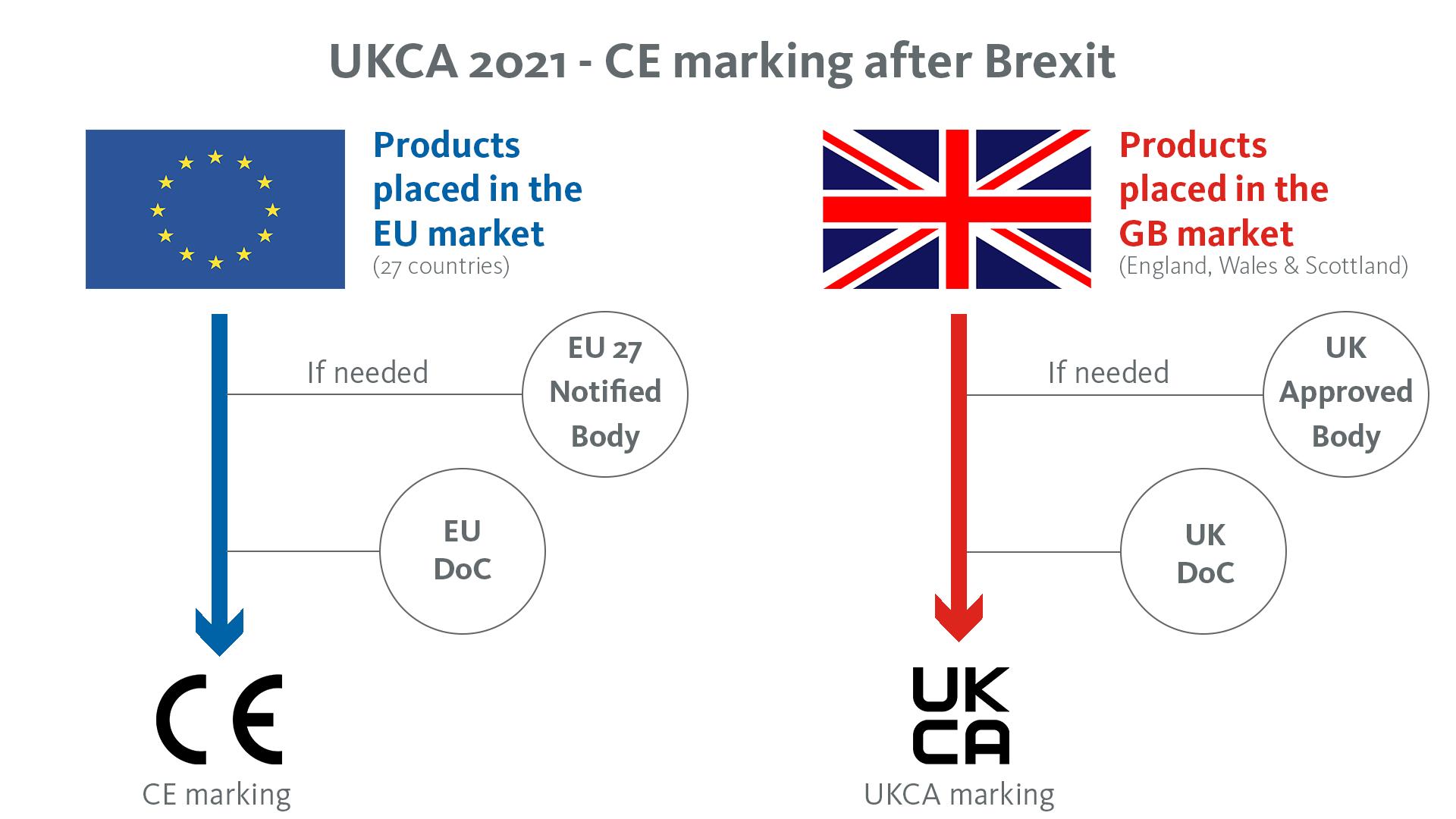 EMCC | UKCA (UK Conformity Assessed)